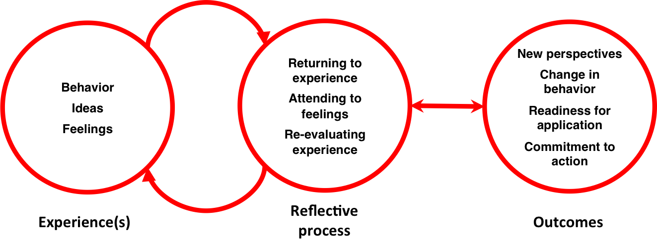 Reflection Cycle by David Boud (1985)